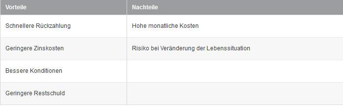 finanzierung_02