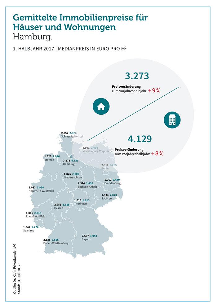 grafik-drklein-immobilienpreise-haus-wohnung-hamburg-8