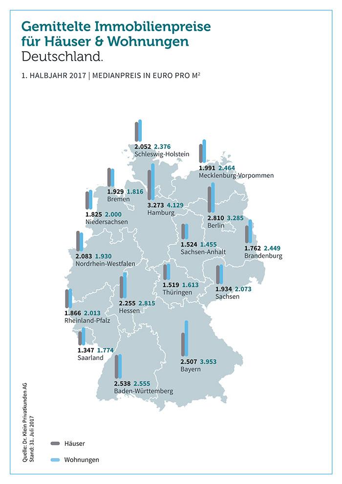 grafik-drklein-immobilienpreise-ueberregional-haus-wohnung-7